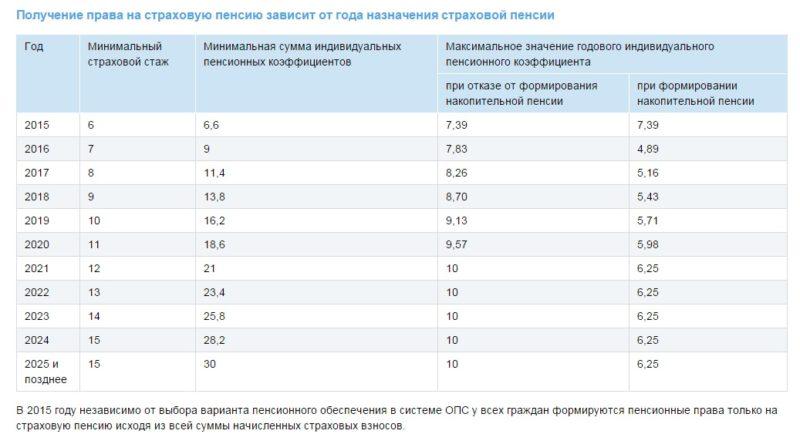 Размер увеличения пенсии по старости с 1 апреля 2014 года